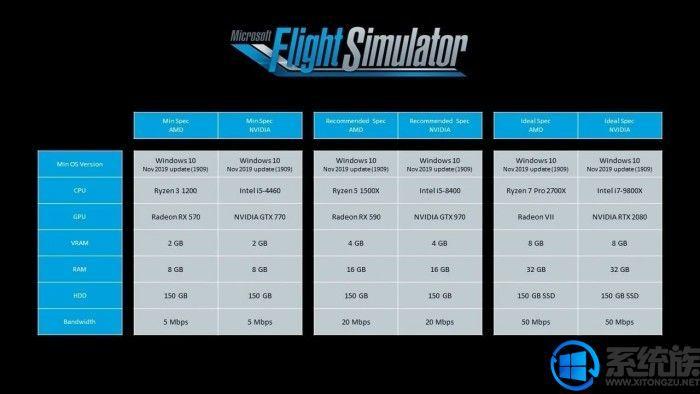 《微软模拟飞行》PC版公布配置需求