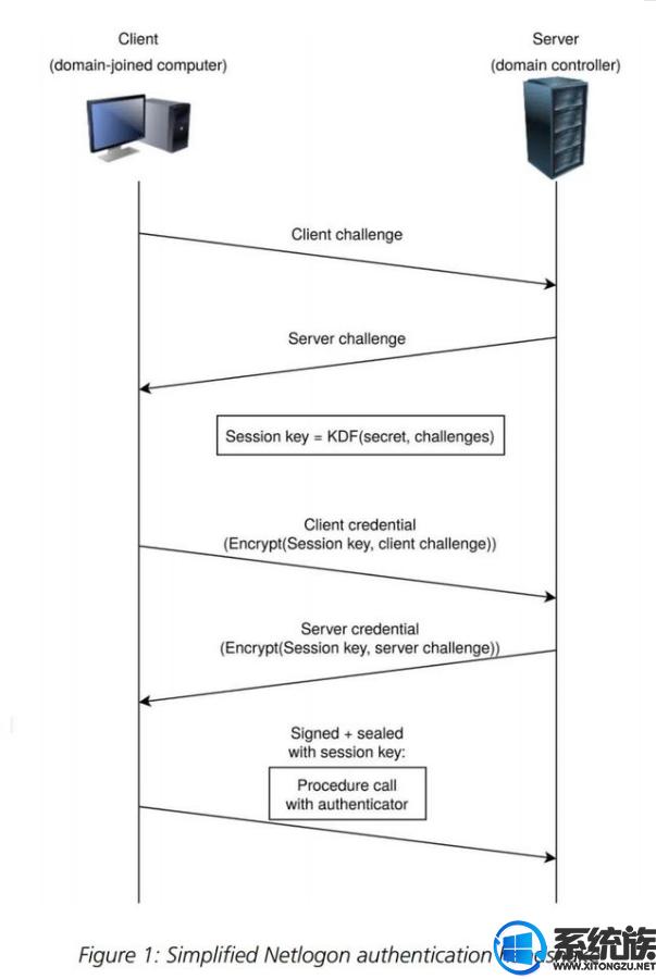 微软修复了 Zerologon 安全漏洞,是历史上最严重的漏洞之一
